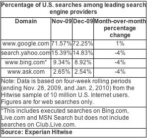 hitwise - amerykański rynek wyszukiwania grudzień 2009