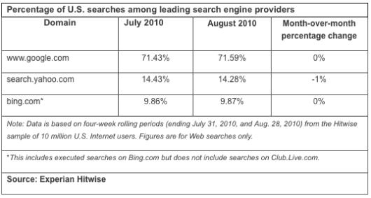 hitwise - amerykański rynek wyszukiwania lipiec 2010
