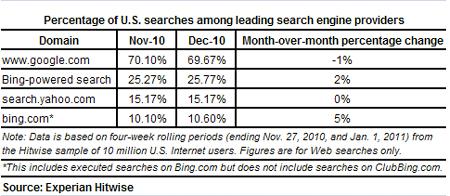 hitwise - amerykański rynek wyszukiwania grudzień 2010