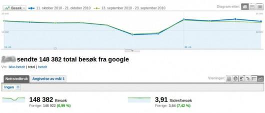 porównanie ruchu z Google z linkami witryny i bez