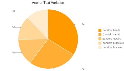 wykres anchorów linków dla zapytania pandora jewelry