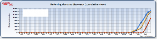 wykres: przyrost liczby linków przychodzących w czasie