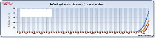 wykres przyrostu linków do witryny