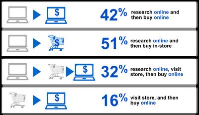 konsumeci szukają w internecie