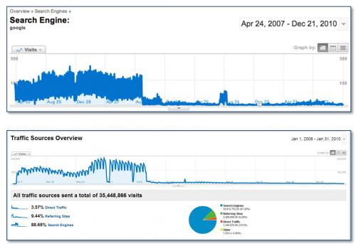 slajd Vanessy Fox - spadek ruchu pod wpływem kary od Google