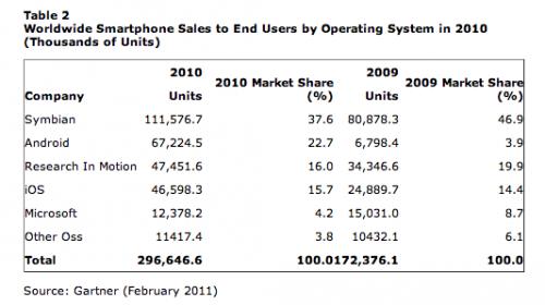 sprzedaż smartfonów według systemów operacyjnych