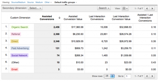 Google Analytics raport Assisted Conversions