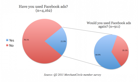 Facebook-Ad-Usage