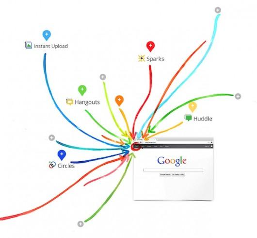 usługi składające się na Google+