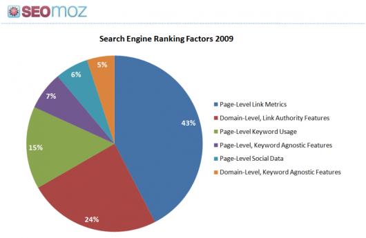 czynniki rankingowe raport SEOmoz 2009