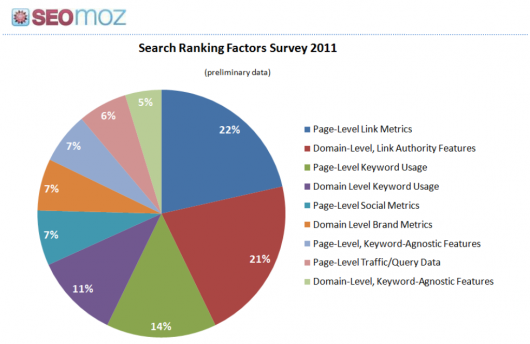 wyniki SEOmoz Ranking Factors 2011