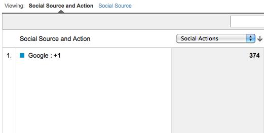 działania społecznościowe