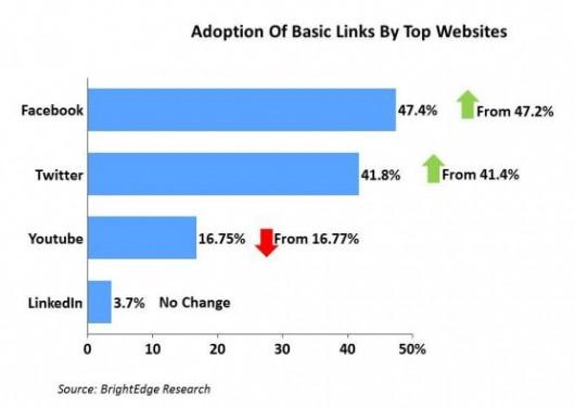 popularnosc linkow do sieci spolecznosciowych