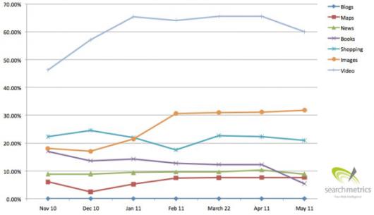 wykres czestosci typow tresci w TOP10 Google.com