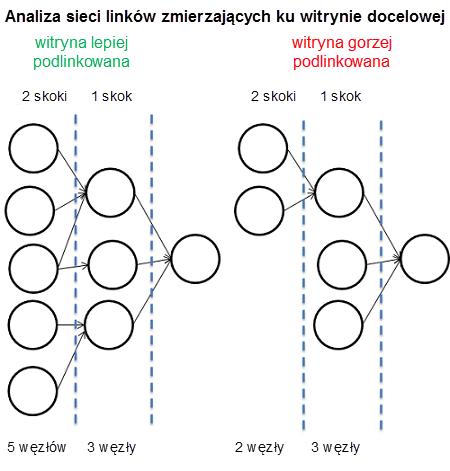 4 siec linkow wspierajacych