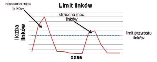 7 limity przyrostu linkow