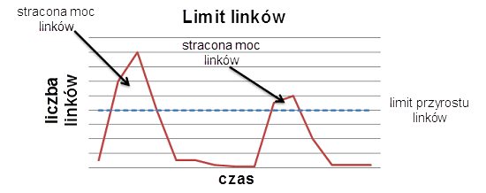7-limity-przyrostu-linkow