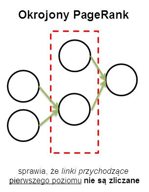 idea okrojonego PageRanku - wykres