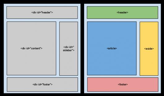 struktura dokumentu html5