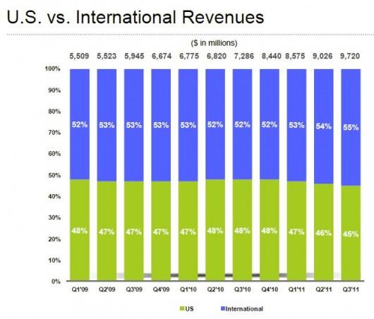 2 przychody globalne versus USA
