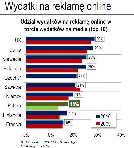 3 udzial internetu w torcie reklamowym w europie polska 8 miejsce