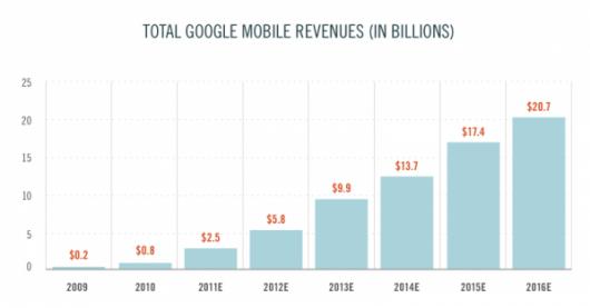 1 prognozy cowen przychody mobilne
