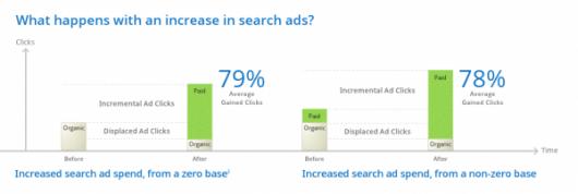 2 badanie przyrost ruchu platnego AdWords