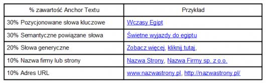 5 tabelka zawartosc anchor tekstu