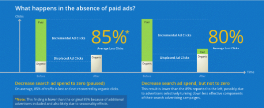 badanie spadek ruchu platnego AdWords