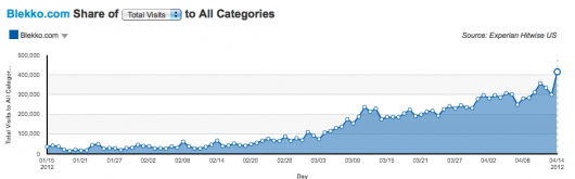 Hitwise o wzrostach wyszukiwarki Blekko