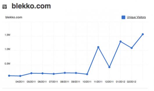 compete o wzrostach wyszukiwarki Blekko
