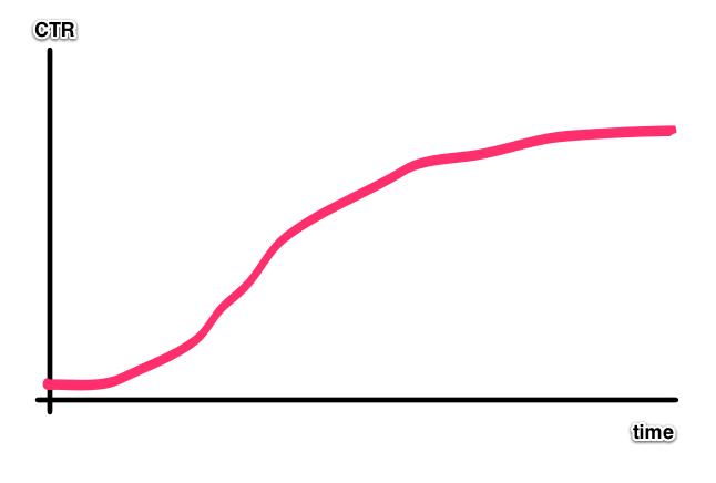 wykres - kiedy warto optymalizować stronę