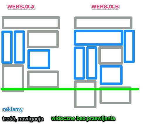 Układ strony przed i po teście. Wersja A: 3 jednostki reklamowe, Wersja B: 5 jednostek.