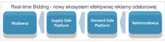 Diagram ekosystemu real-time Bidding