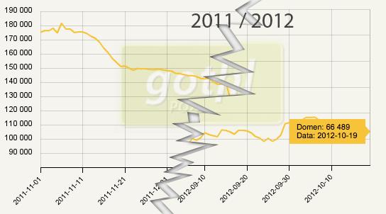 spadająca ilosc domen w systemie gotlink w 2011 i 2012 roku