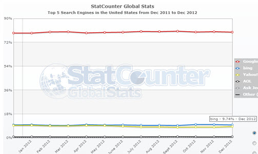 Statystyki StatCounter