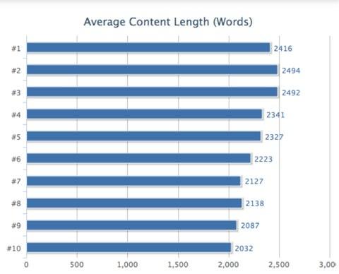 dlugosc tekstu a pozycje strony w wyszukiwarce