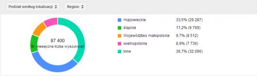 Planer słów kluczowych – podział wyszukiwań według lokalizacji