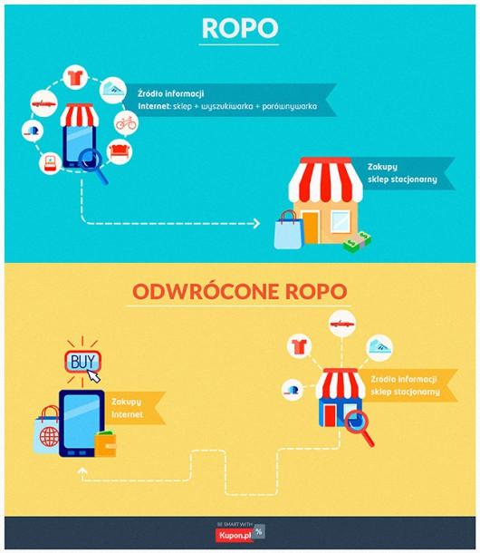 ROPO i Odwrócone ROPO (infografika)