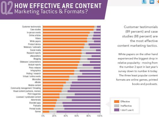 Źródło: http://www.storiesthatsellguide.com/2013/07/survey-says-customers-voice-most-effective-content-marketing-tactic/