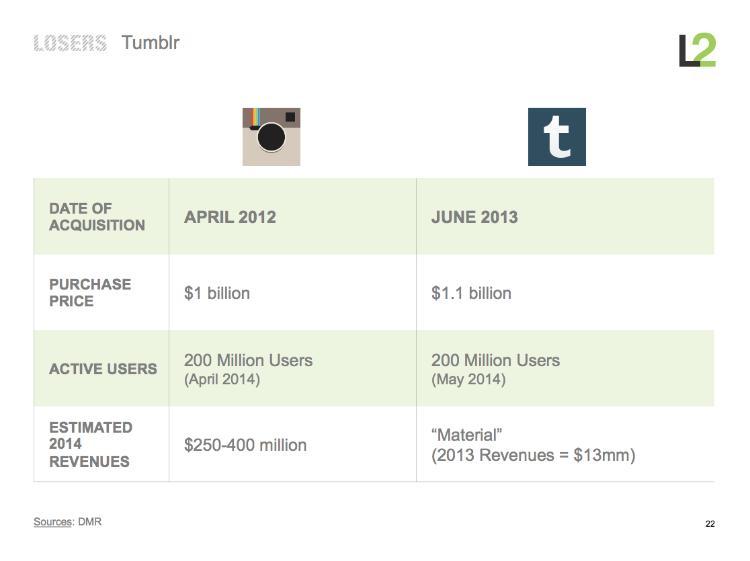 porownanie instagram tumblr-pod wzgledem przychodow