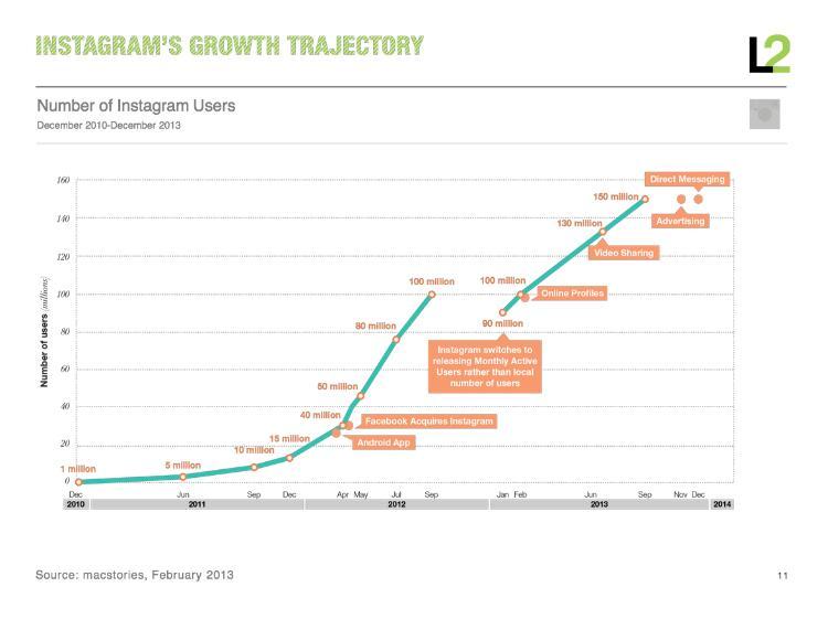 przyrost uzytkownikow instagrama lata 2010-2014