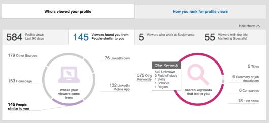 statystyki LinkedIn
