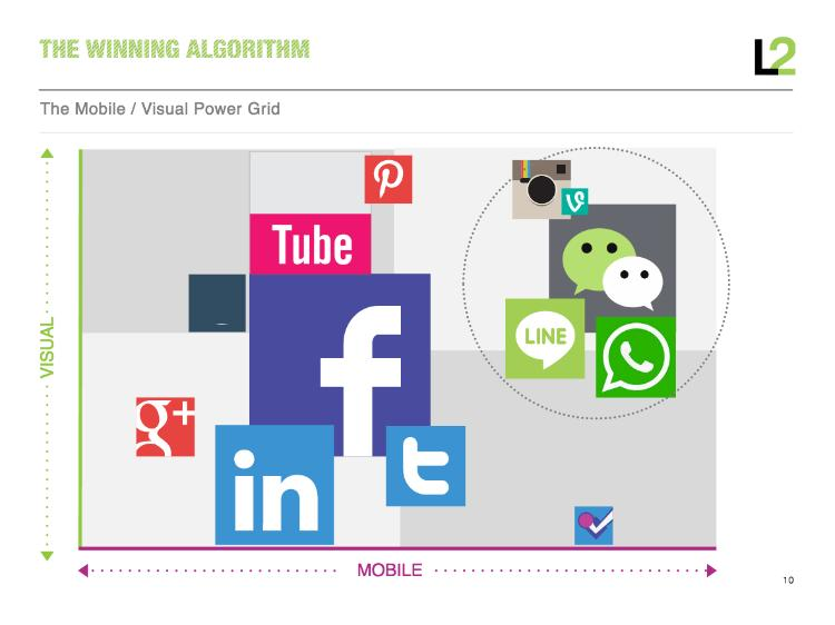 visual-mobile-content-social-media-wins
