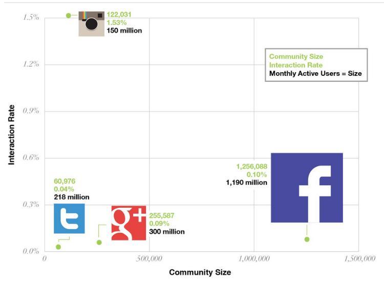 wskazniki interakcji dla instagram facebook twitter google+