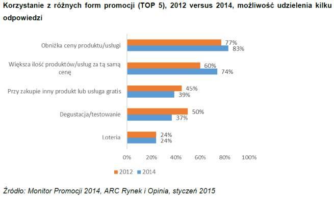 Promocje tendencja Polska