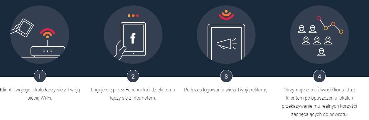 Działanie Wi-Fi Marketingu