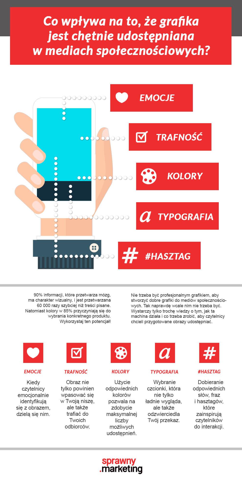 Infografika Czcionki, kolory i szablony w najczęściej udostępnianych grafikach