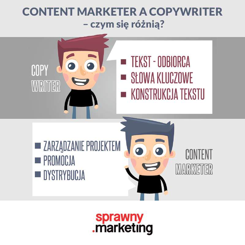 Infografika Content Marketer i Copywriter