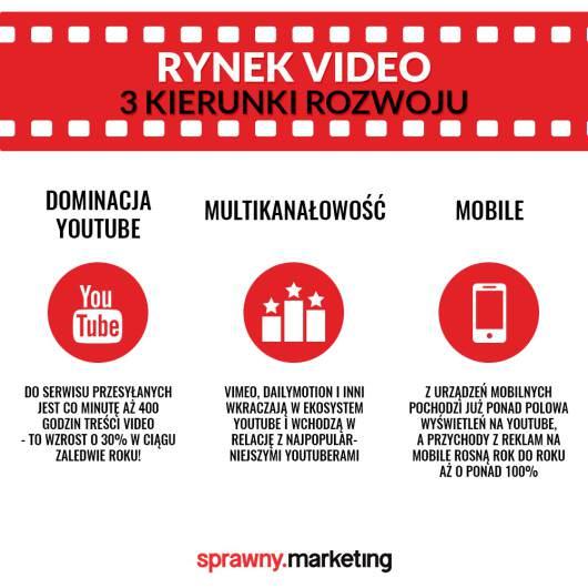 Kierunki-rozwoju-video